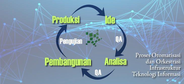 Proses Otomatisasi dan Orkestrasi Infrastruktur Teknologi Informasi