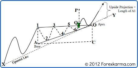 A Bullish Ascending Triangle  http://www.forexkarma.com/ascending-triangle.html