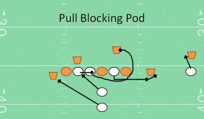 Pull Blocking Pod Youth Football Drill Station