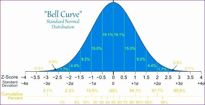Bell Curve Excel Template Interesting 8 Excel Bell Curve Template