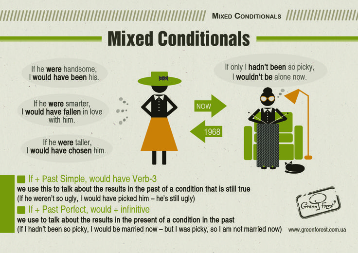 Mixed Conditionals. English Grammar. Infographic. Prepared by Masha Mironova, designed by Dasha Levchuk. Английский. Грамматика.