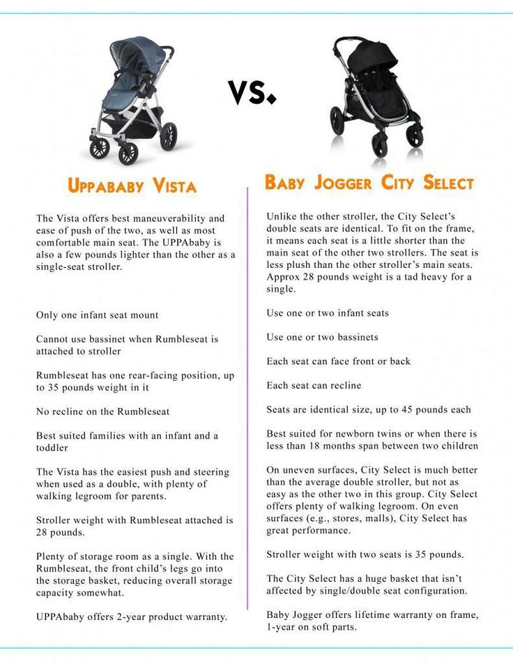 UppaBaby vs City Select Strollers
