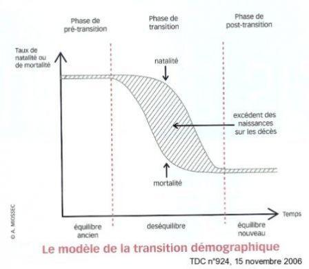 transition demographique