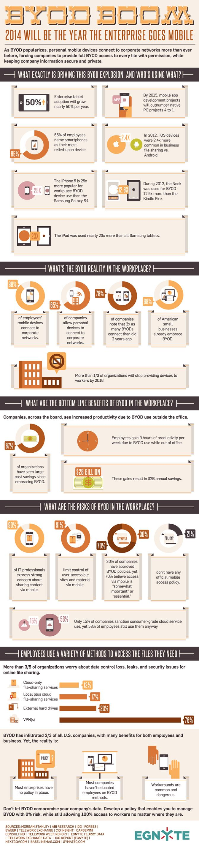 What Is Driving The Growth Of Bring Your Own Device (BYOD) In The Workplace? #infographic