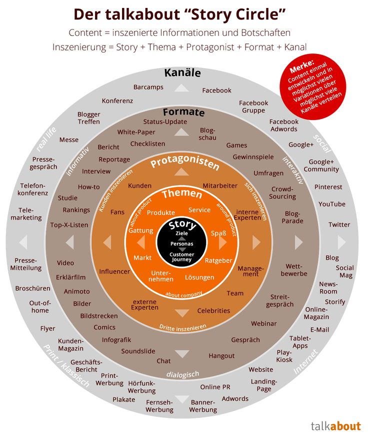 """Content Strategie und Content Marketing - The """"talk about""""-Story Circle"""