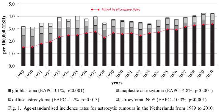 003 GBM rates 2014 News Media Nix NTP Phone Cancer Study