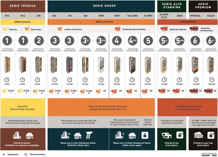 Comparativa de puertas
