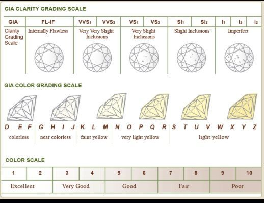 diamond clarity and color scale