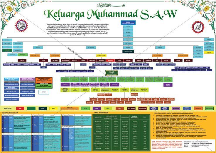 Biografi Nabi Muhammad Rasulullah S.A.W - Blog Berita terkini dari masa ke semasa