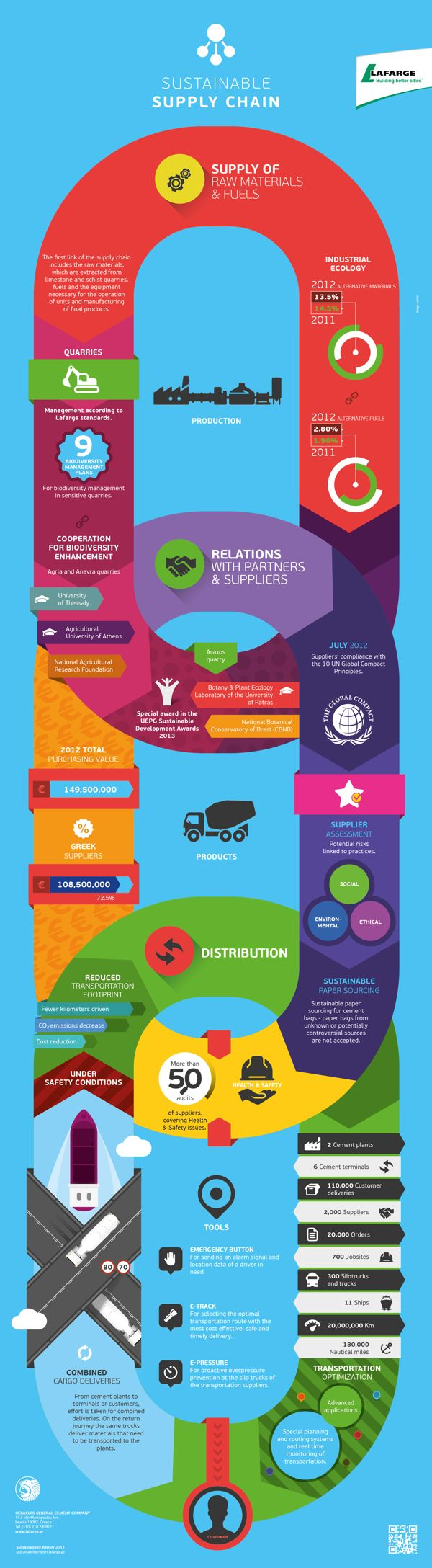 SUSTAINABLE SUPPLY CHAIN INFOGRAPHIC by DESIGN CARTEL, via Behance