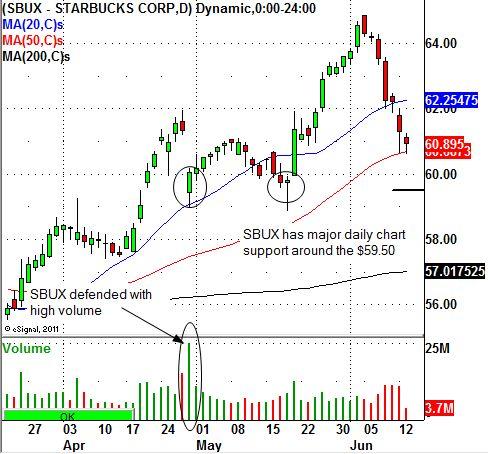 Starbucks Corporation (NASDAQ:SBUX) Gets Roasted, Watch This Trade Level