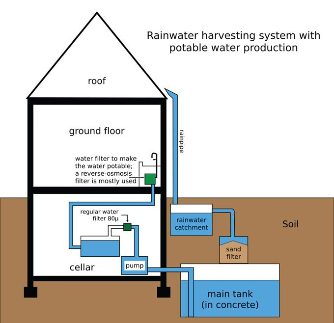 best rainwater harvesting images rainwater 30 best rainwater harvesting images rainwater harvesting water collection and water storage