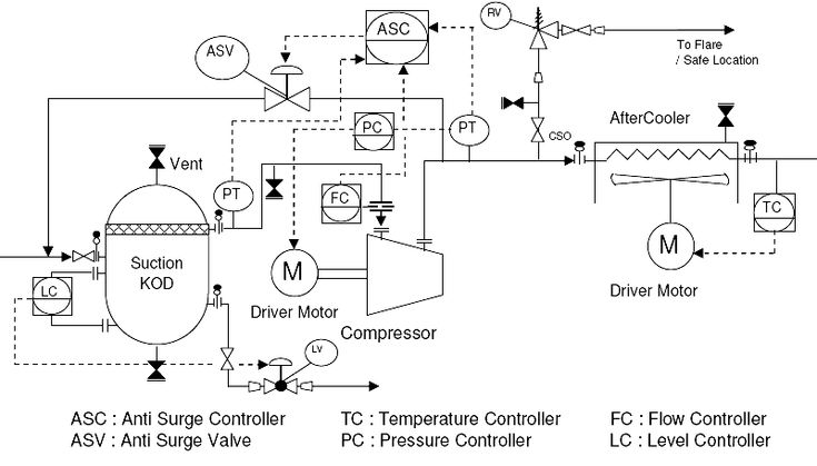 Pid for centrifugal compressor systems
