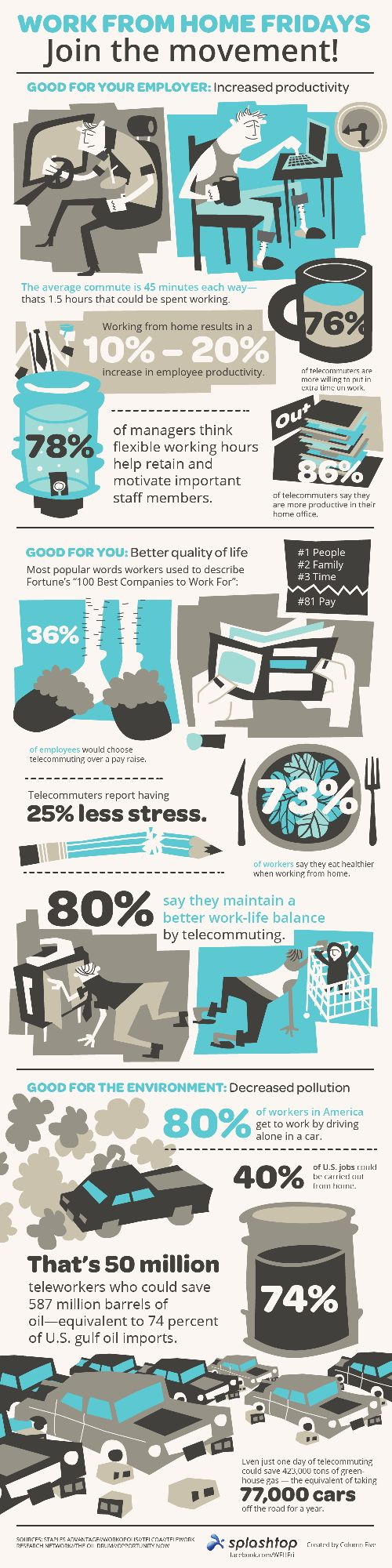 Work From Home Fridays – Infographic on http://www.bestinfographic.co.uk: Ideas, Benefits Of, Infografia Infographic, Benefit, Friday Movement, To Work, Work At Home, Friday Infographic, Design