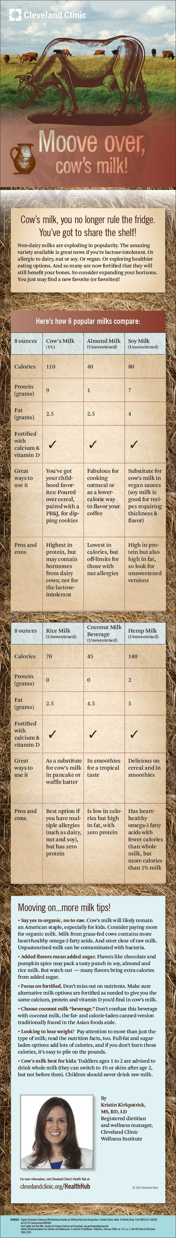 Cleveland Clinic helps you compare all the many milks available this infographic on HealthHub.  Moove over cow's milk!