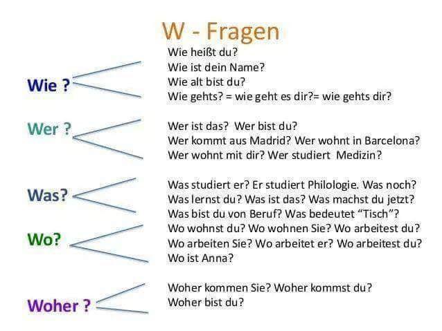 155 best images about german on pinterest bingo learn german and deutsch. Black Bedroom Furniture Sets. Home Design Ideas