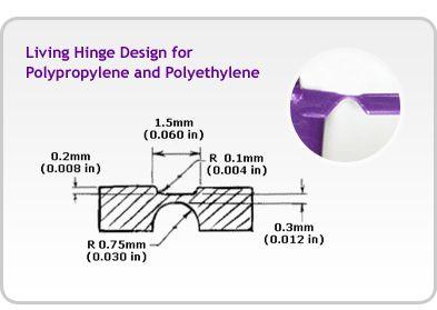 Polypropylene und Polyethylene sind die besten living hinge Materialien.  http://en.wikipedia.org/wiki/Living_hinge#Plastic