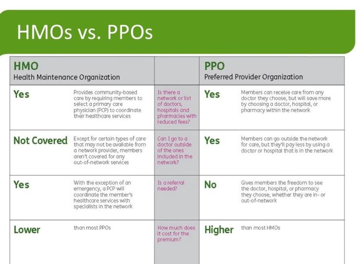 Take the guessing game out of PPO vs HMO. Learn more at ...
