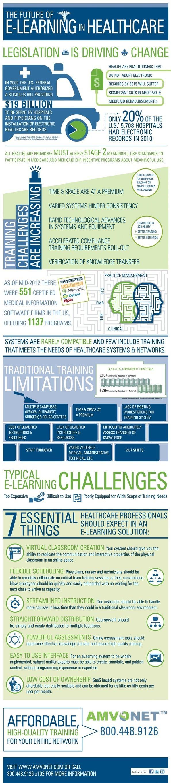 Estupenda infografía: El futuro del e-learning en la salud | HIT