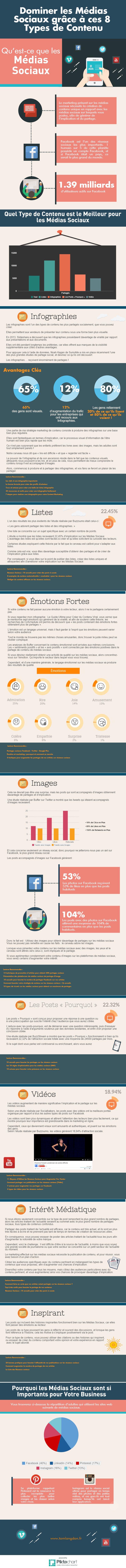 Infographie : les types de contenus les plus populaires sur les Médias Sociaux