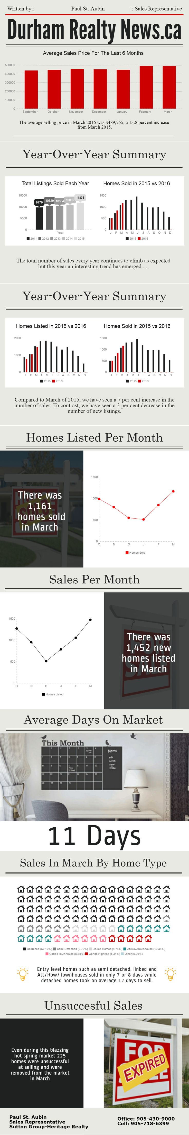 Durham Region Real Estate Statistics March 2016 {Infographic}