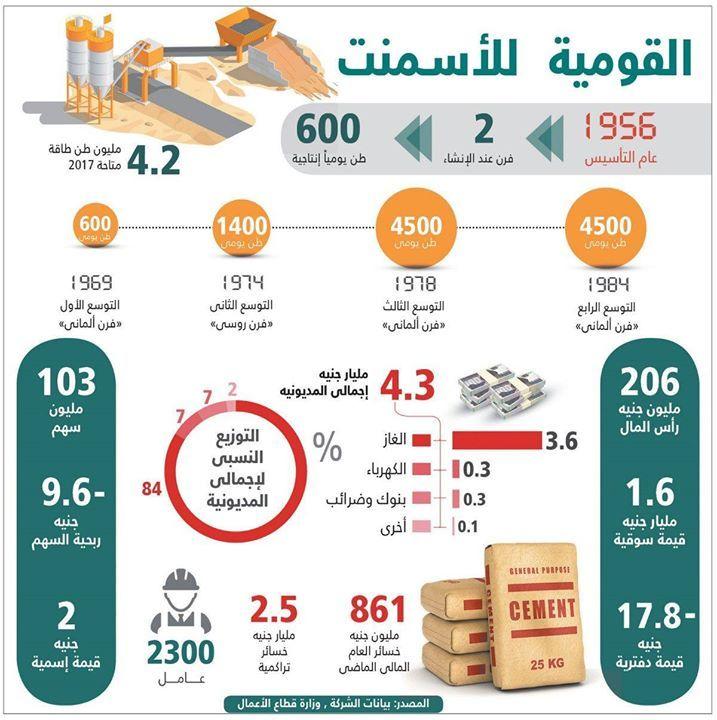 توقعات البنك الدولي للاقتصاد المصري ارتفاع النفط يضع الحكومة في مأزق تغطية طرح ثروة كابيتال الخاص 10 8 مرة وخسائر أسواق السلع تتفاقم With Images Screenshots
