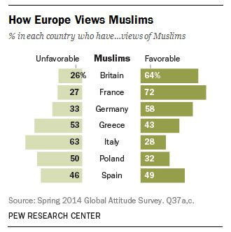 Views of Muslims vary widely among European countries. Description from jihadwatcheurope.org. I searched for this on bing.com/images