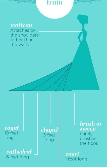 Types Of Bra For Different Dresses
