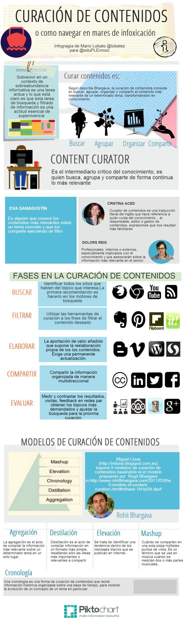 Curación de contenidos: no te ahogues en mares de infoxicación. Infografía en español. #CommunityManager