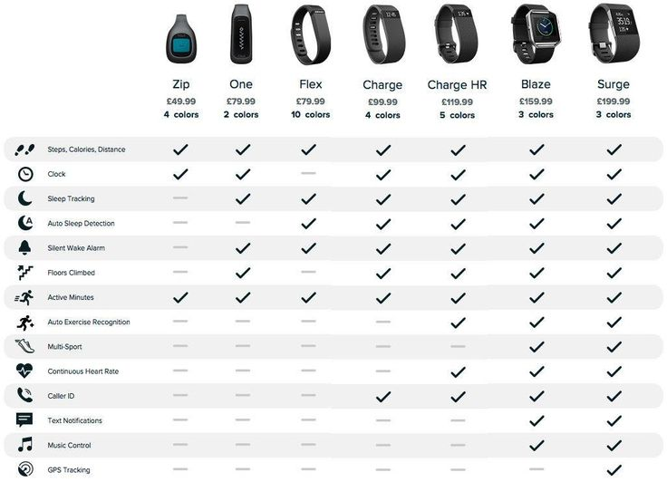 Fitbit specs compared 2016
