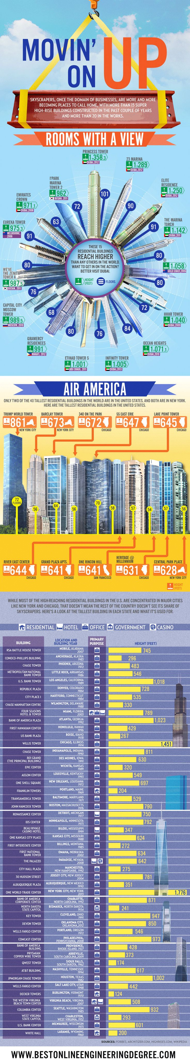 Aria Cahill from Best Online Engineering Degrees created this amazing infographic, answering the question: What is going on with skyscrapers around the world? Take a look at this story about world's tallest buildings and let us know what do you think.
