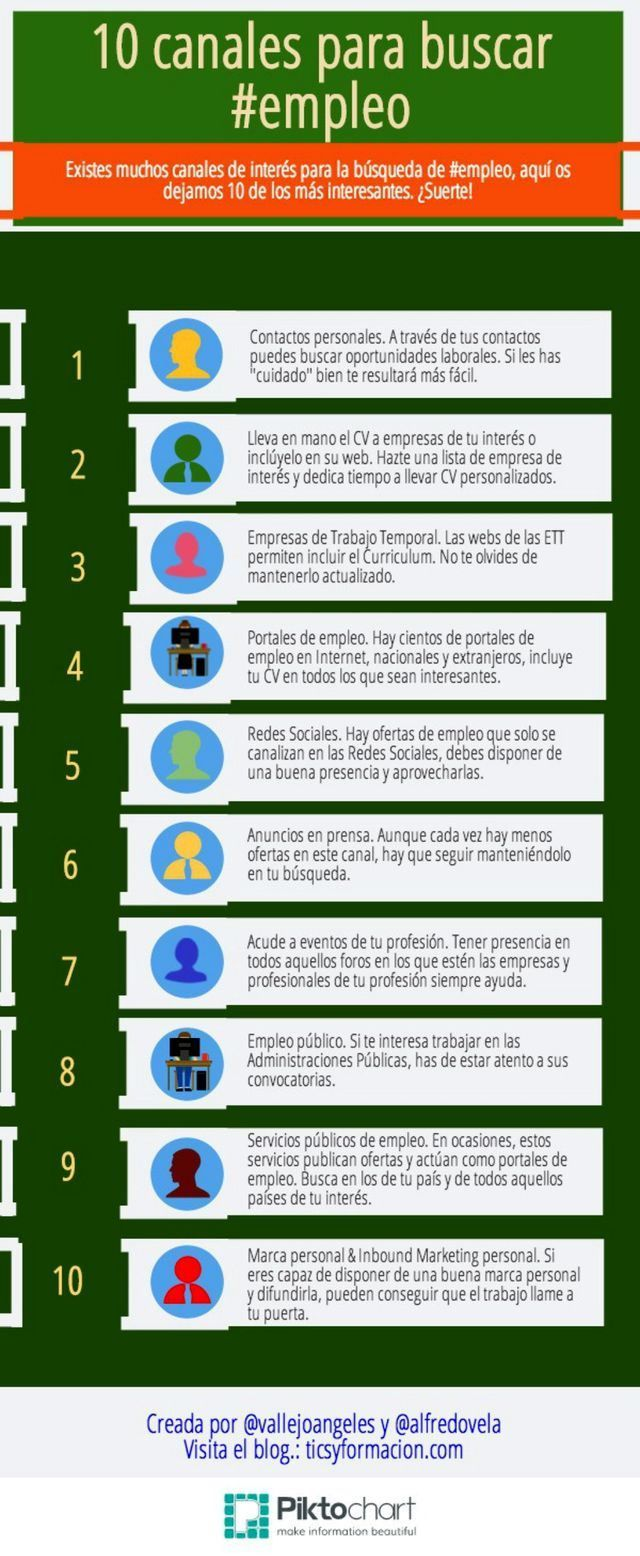 147 best Infografías Buscar trabajo images on Pinterest | Searching ...