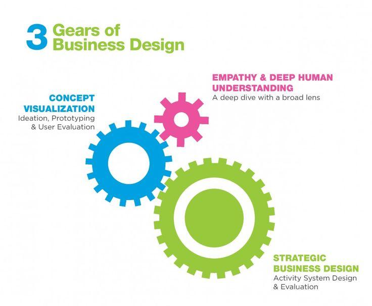 Znalezione obrazy dla zapytania 3 gears of business design