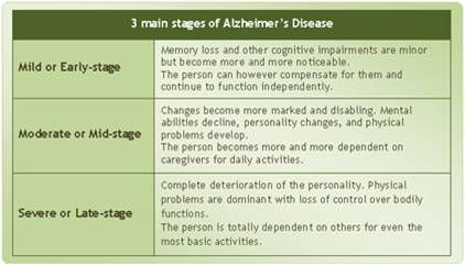 a survey of features and stages of alzheimers disease Alzheimer's disease is the most common form of dementia among the elderly, affecting millions of individuals worldwide the condition affects processes such as memory, cognition, personality and language.