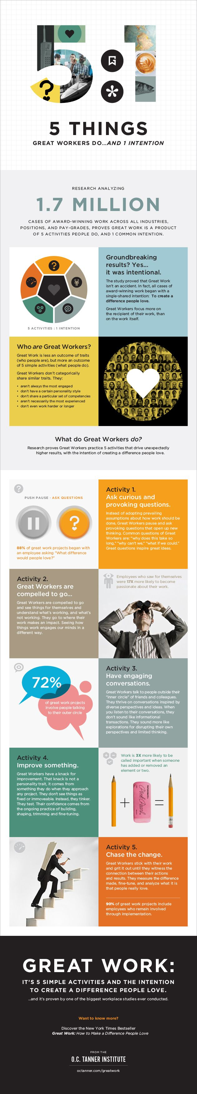 Infographic: Key Activities of Top-Performing Employees