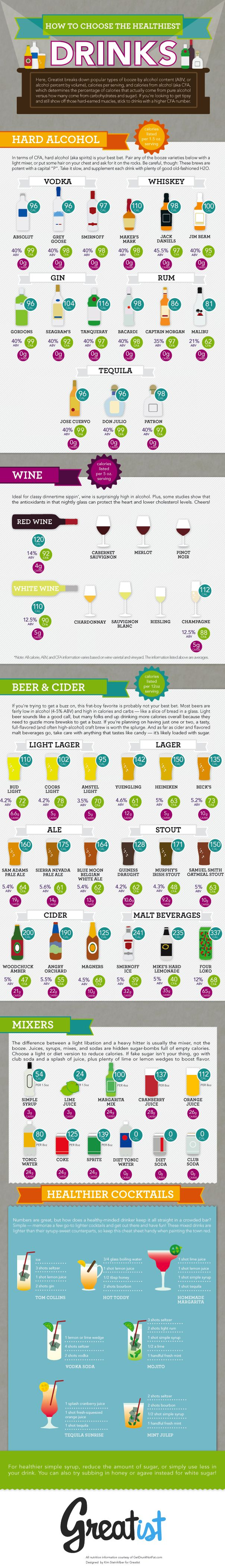 How to choose the healthiest drinks! Patients ask us about this all the time. Easy reference sheet.