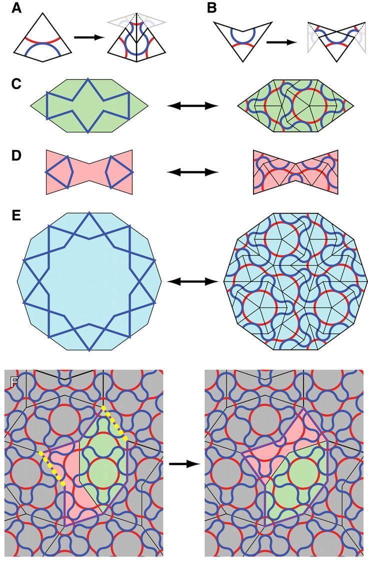 Decagonal and Quasi-Crystalline Tilings in Medieval Islamic Architecture