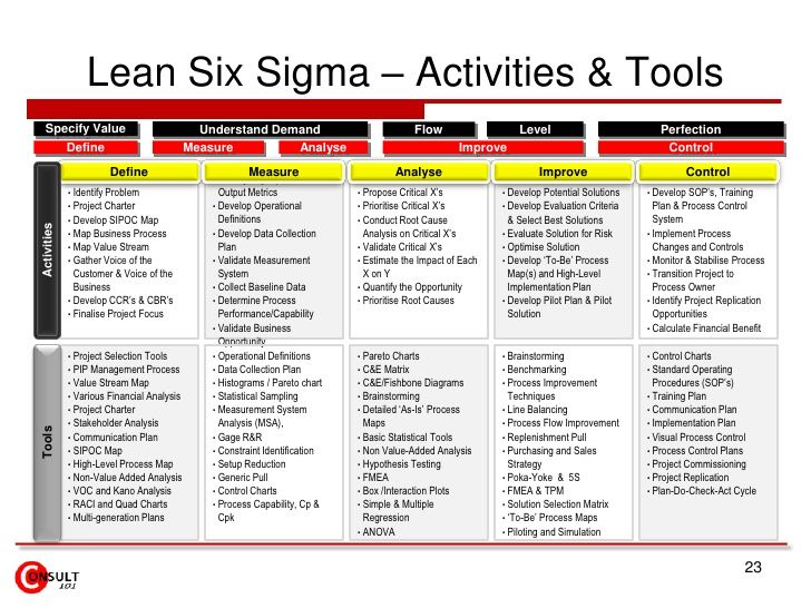 Best Lean Six Sigma Images On   Learning Knowledge