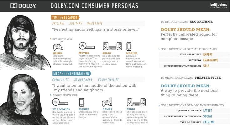 Dolby Personas by Bolt Peters