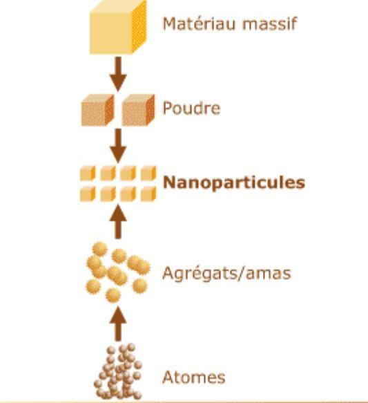 Dioxyde de titane, Oxyde de zinc, nanoparticule et utilisation en cosmétique ! | CalyBeauty