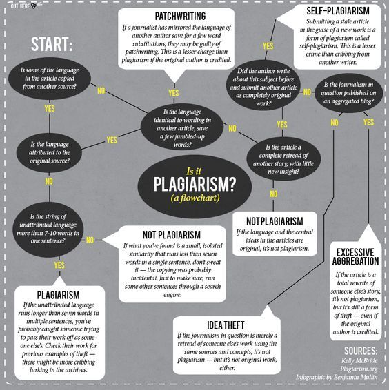 the types of plagiarism and the ways to avoid it There are different types of plagiarism and all are serious violations of academic  honesty  (see the note-taking section on the avoiding plagiarism page).