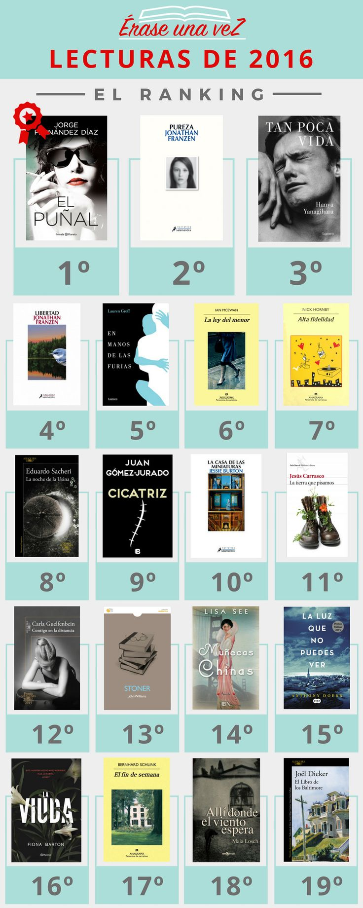 Ranking de lecturas del 2016