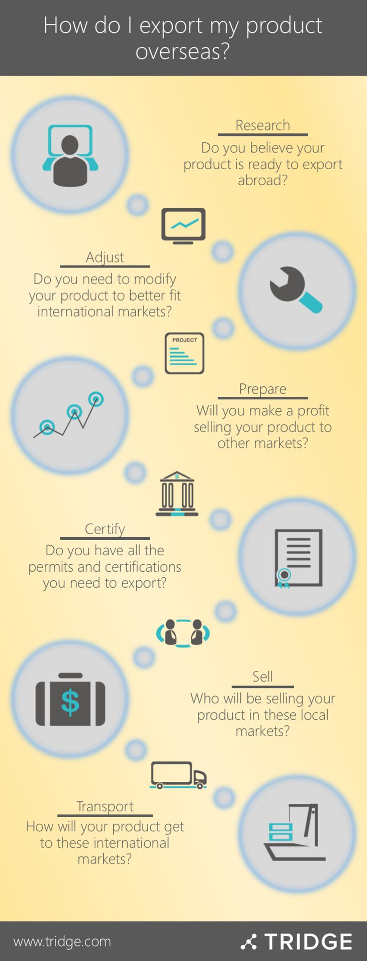What does it take for a business to export their product abroad? Our team explains the export process in our blog.