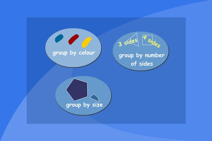Sort shapes into different types. Ask pupils to sort a collection of shapes, choosing different criteria each time.