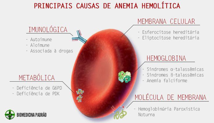 Principais causas de anemia hemolítica
