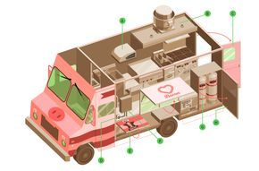 Start up your mobile eatery with a customized food truck. Here are 15 things…