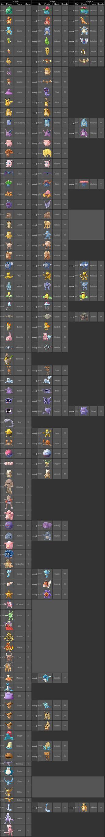 Pokémon Go Evolution Chart