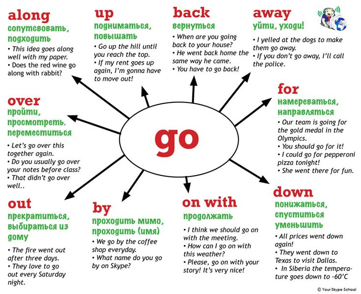 #go + #prepositions, #phrasal #verbs, Your Skype School #study #materials,