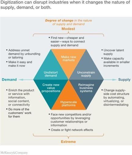 The economic essentials of digital strategy | digitalNow | Scoop.it