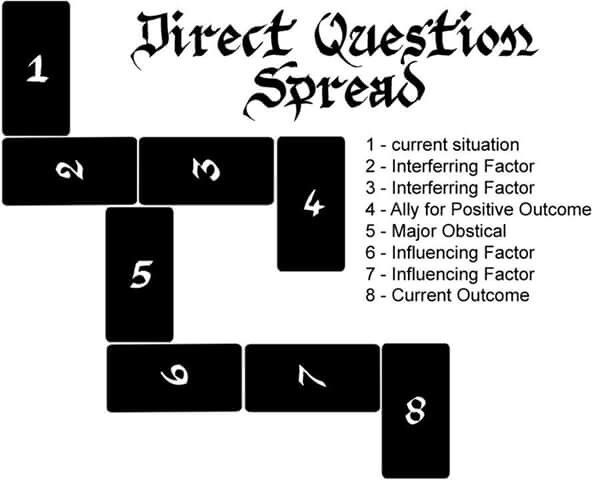 Direct Question Spread